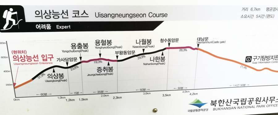Bukhansan hike map